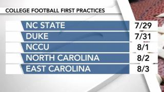 College football is here: First practice dates