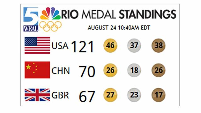 Summer Olympics Medal Count