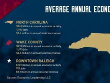 Economic impact of #919toMLS